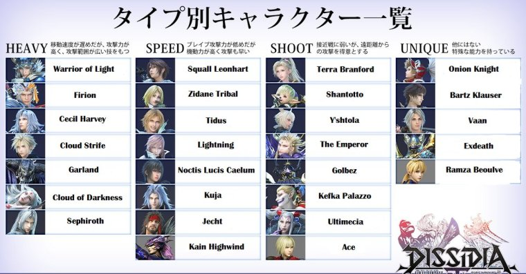 dissidia nt character types.jpg